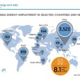 Abu Dhabi, U.A.E., 25 May 2016 – More than 8.1 million people worldwide are now employed by the renewable energy industry – a five percent increase from last year – […]